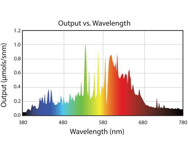 Output vs Wavelength 3200k