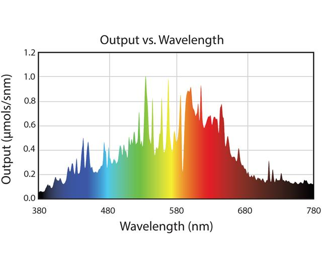 Output vs Wavelength